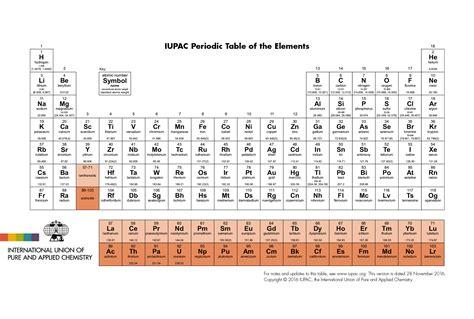 tavola atomica iupac international union of and applied chemistry