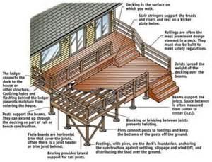 porch building plans pics photos deck plans building drawings