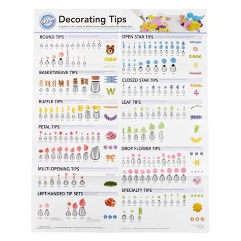 decorating advice decorating tip poster wilton