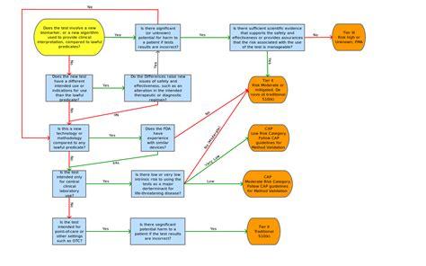 fda 510 k decision flowchart fda 510 k decision flowchart flowchart in word