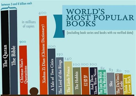 the common books world s most popular books