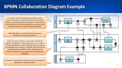 bpmn communication diagram bpmn collaboration diagram exle image collections how to guide and refrence