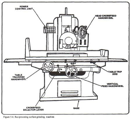 surface grinder diagram how to use a surface grinder machine
