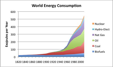 energy use pattern in india and world world energy use over the last 200 years graphs treehugger