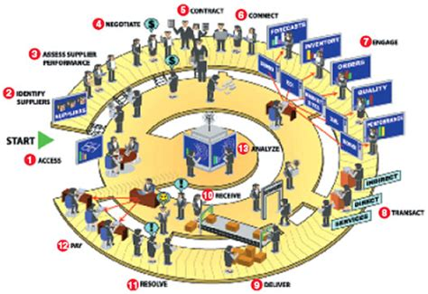 supply chain management diagram image gallery scm process
