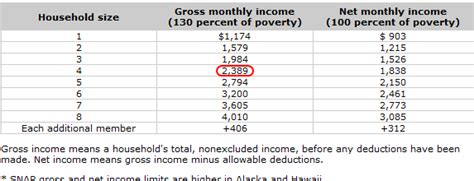 food stamp income chart do i qualify for benefits start