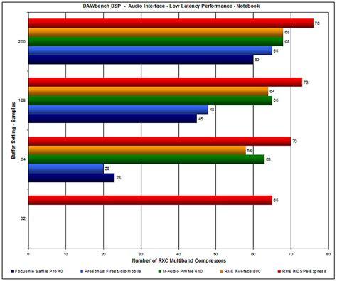daw bench daw performance benchmarking