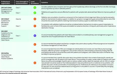 Palliative Care In Patients With Heart Failure The Bmj Palliative Care Consult Template