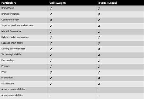 marketing intelligence  volkswagen touareg hybrid   uk