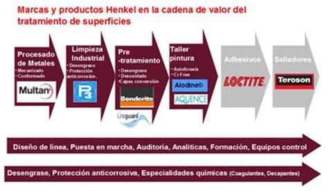 cadena de valor sector industrial tecnolog 237 a e innovaci 243 n henkel en la cadena de valor del