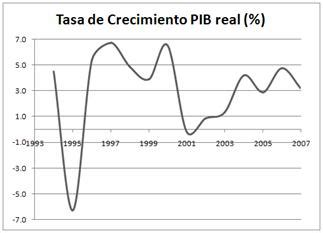 tasa de crecimiento anual compuesto wikipedia la pib nominal y real de m 233 xico entre los a 241 os 1993 y 2007