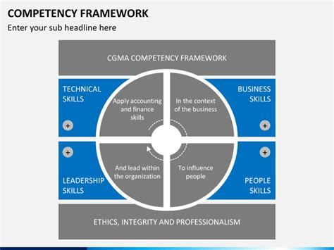 competency framework template competency framework powerpoint template sketchbubble