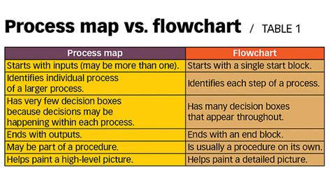 flowchart vs process map charting the process with the help of a turtle 2013 08