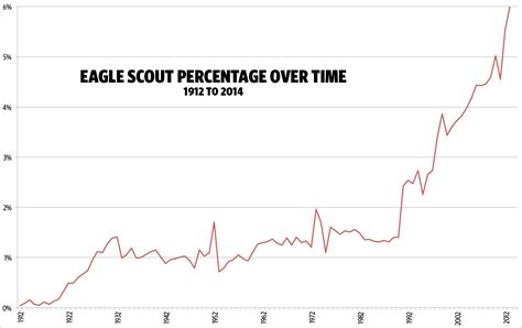 number of eagle scouts what percentage of boy scouts become eagle scouts