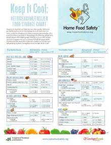 Frozen Shelf Usda by Proper Food Storage Chart Pictures To Pin On