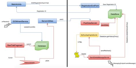 apps workflow engine myruns project document the myruns project