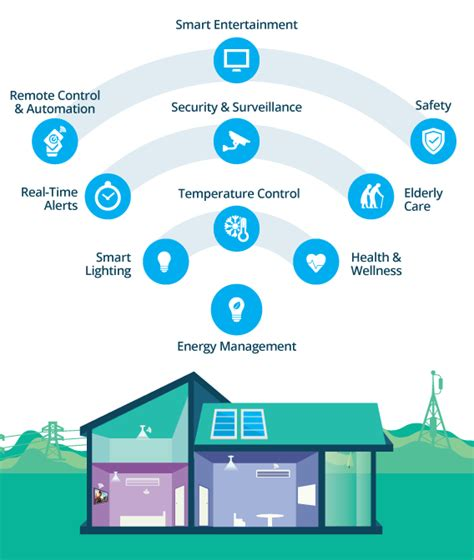 home features smart home webnms iot platform internet of things