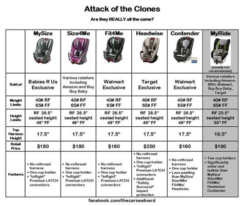 car seat chart 11 best images about car seat stuff on cars