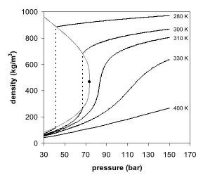 supercritical co2 phase diagram supercritical fluid