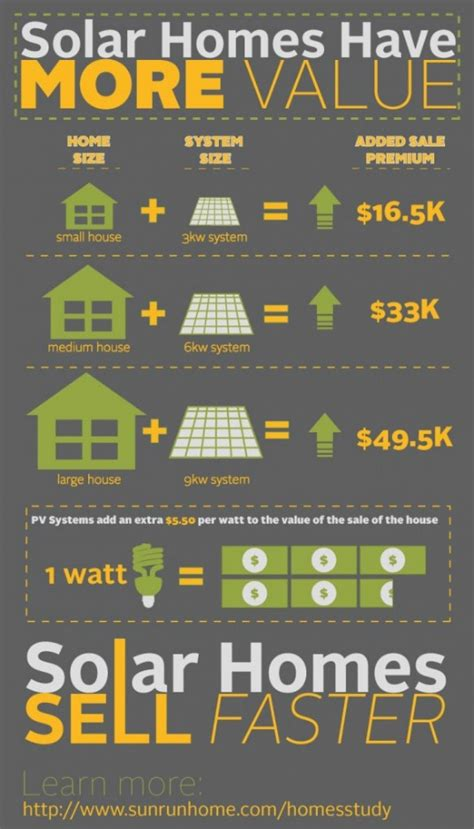 solar systems increase the value of homes by 5 50 per