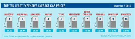 average gas price national average slowly drops with news of pipeline