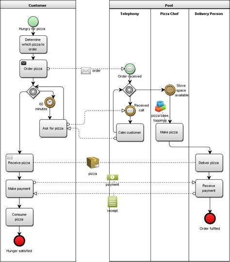 bpmn collaboration diagram exle bpm professional using extension artefacts in bpmn