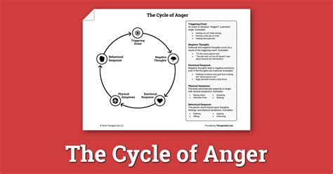 Anger In Spain At Migrant Models by The Cycle Of Anger Worksheet Therapist Aid