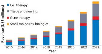 Global Property Management by Growth Projections For The Regenerative Medicine Market