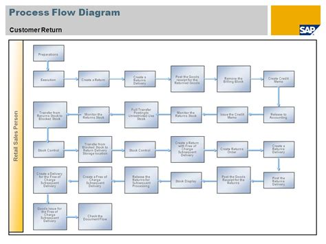 sales return process flowchart sales order management sap best practices for retail