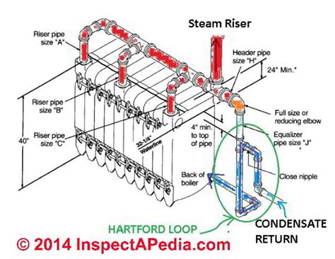conclusion layout and piping of the steam power plant system the hartford loop on steam boilers definition function