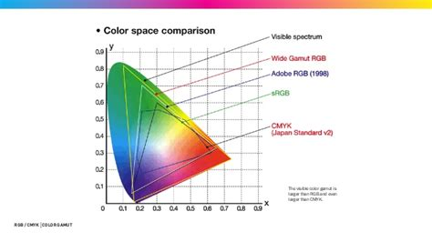 color gamut adobe rgb and srgb and color gamut