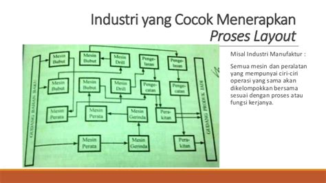 layout perusahaan manufactur plo tugas kelompok 7 quot process layout quot