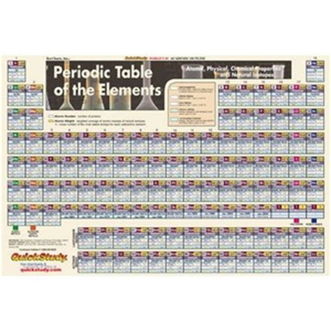 periodic table of elements poster study charts