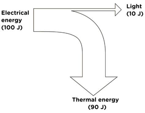 Hair Dryer Energy Transfer sciences grade 7