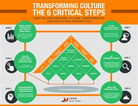 187 organizational culture s role in facebook s success how to transform your culture to stay ahead