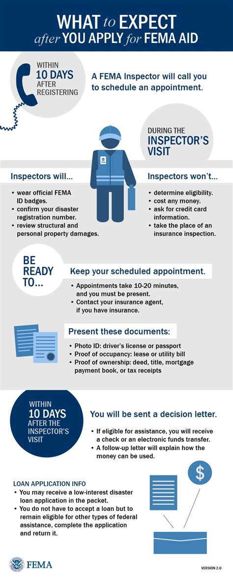 What to Expect After You Apply for FEMA Aid   Preservation