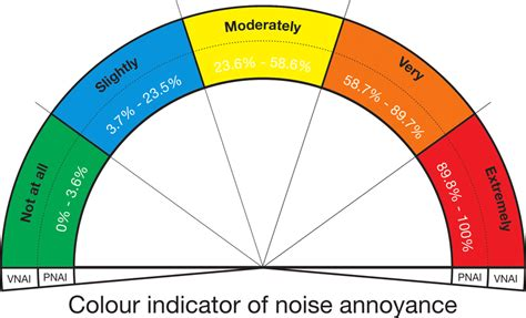 colors of noise proposed color indicator of level of noise annoyance