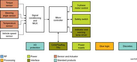 block diagram of car automotive electric power steering block diagram