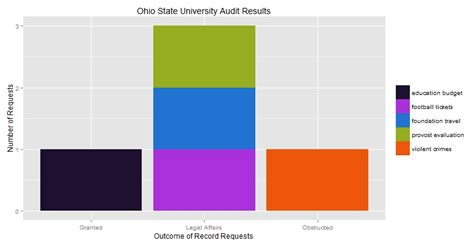 Records Request Ohio Ohio State Works To Improve Response To Records Requests The Lantern
