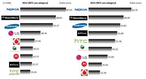 mobile brand top telecoms mobile phone brands in sa