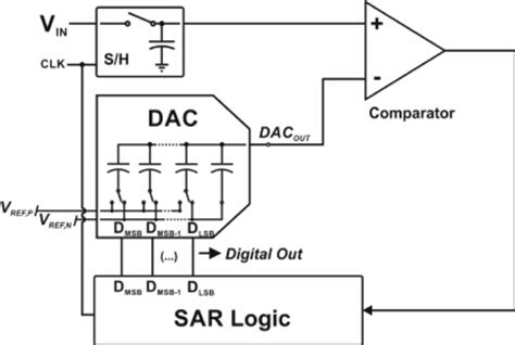 switched capacitor sar adc switched capacitor sar adc 28 images why is it so challenging to design a voltage reference