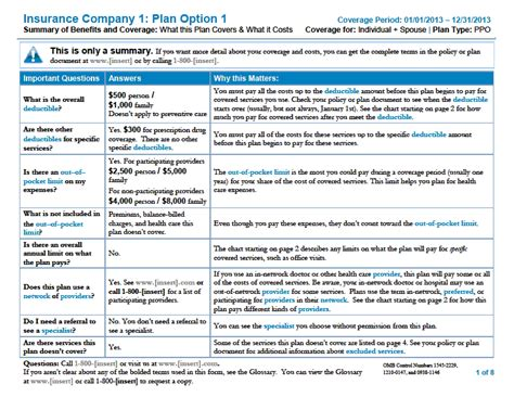 insurance summary template the hr guide to summary of benefits and coverage benefitspro