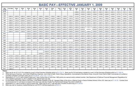 world military military base pay chart military pay chart ideas military pay chart