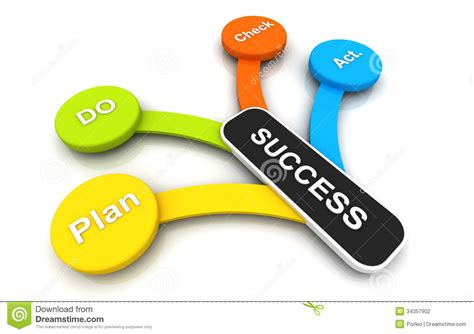 planning pic business plan do action check to success colorful stock