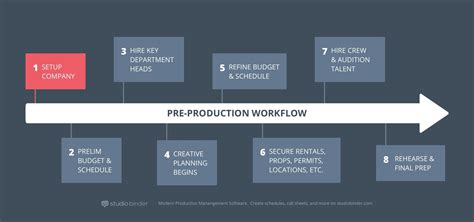 company workflow how to produce a pre production process explained