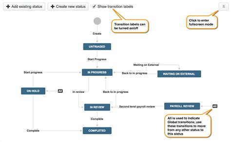 jira workflow templates configuring workflow jira 6 4 x atlassian documentation