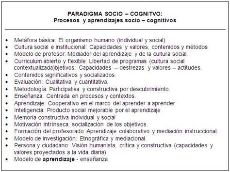 Modelo Curricular Sociocognitivo Aprender A Aprender Con El Modelo Socio Cognitivo P 225 2 Monografias