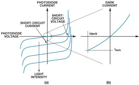 photodiode bias voltage photodiode bias voltage 28 images the photonics spotlight johnson nyquist noise in