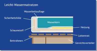 aufbau eines bettes der aufbau eines bettes mit leichtwassermatratze
