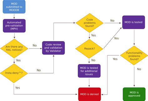 inkscape flowchart inkscape flowchart 28 images inkscape flowchart create